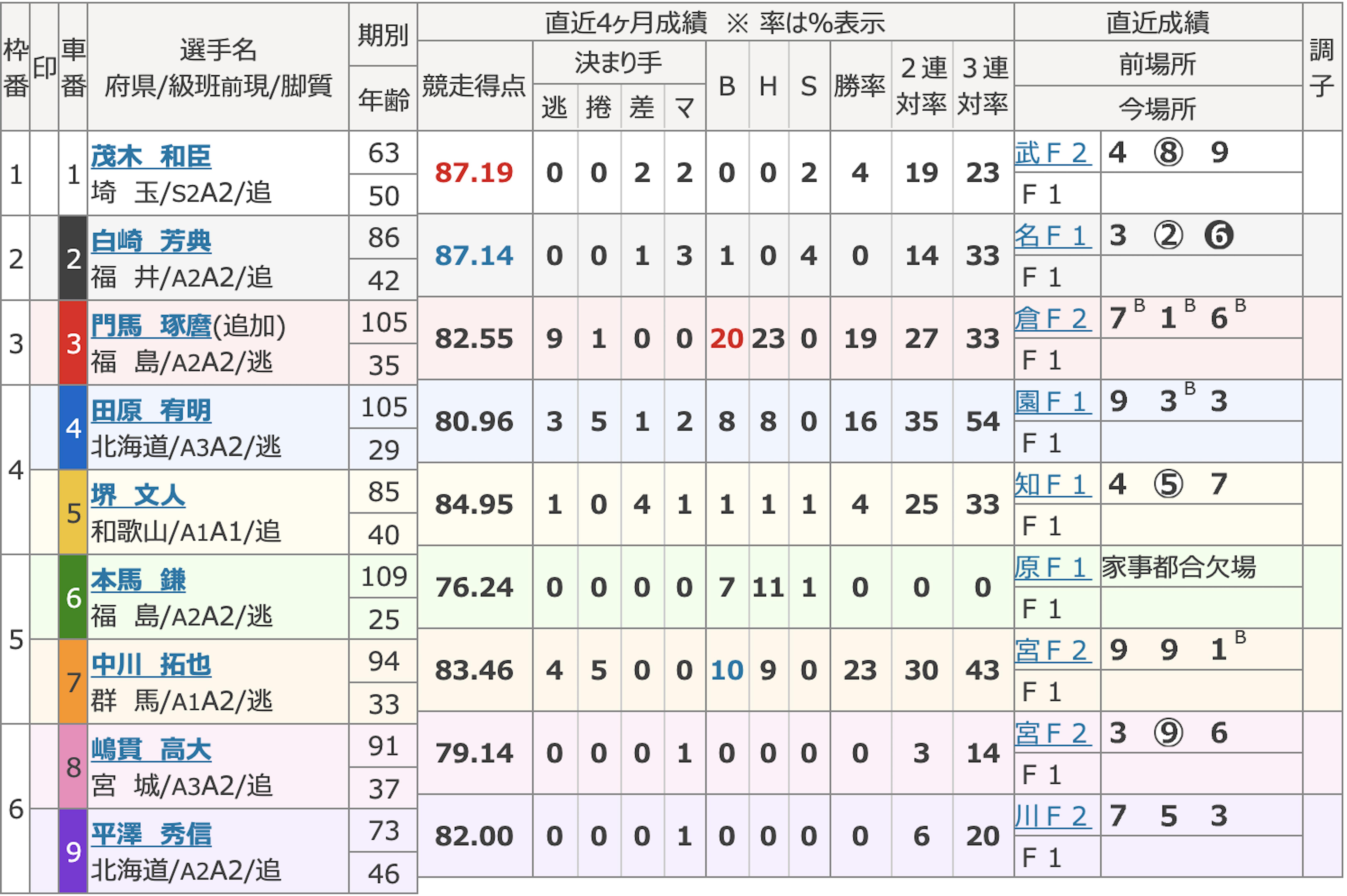 チャリマジ-9月27日いわき平1R出走表