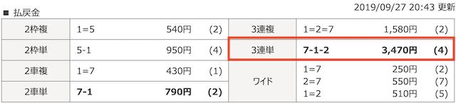 チャリマジ-9月27日いわき平1Rレース結果