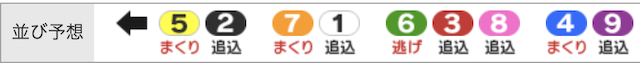 チャリマジ-9月27日いわき平1R並び予想