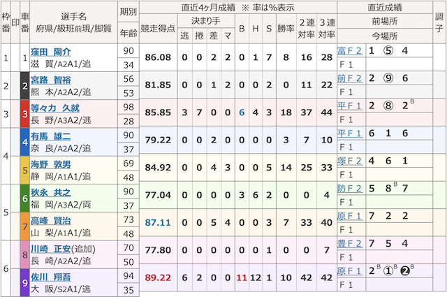 チャリマジ-10月6日福井4R出走表