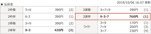 チャリマジ-10月6日福井4Rレース結果