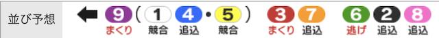 チャリマジ-10月6日福井4R並び予想