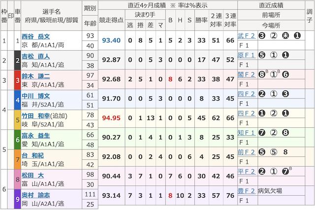 チャリマジ-10月6日福井6R出走表