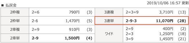 チャリマジ-10月6日福井6Rレース結果