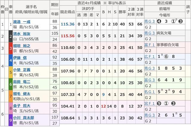 サイクル-9月13日松阪10R出走表