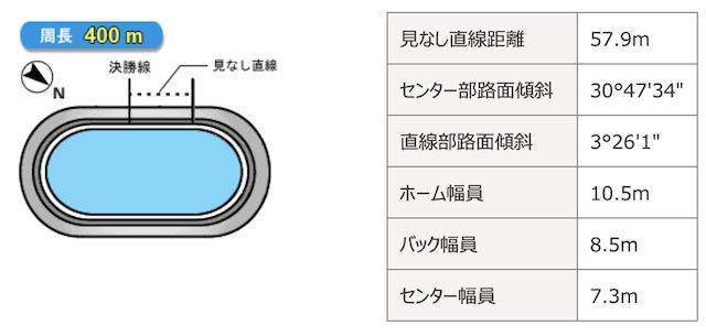 広島競輪場バンクデータ