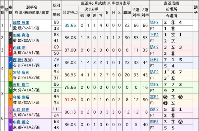 岐阜新聞・岐阜放送杯04R出走表