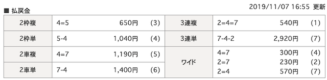 11月07日岐阜新聞岐阜放送杯4R結果