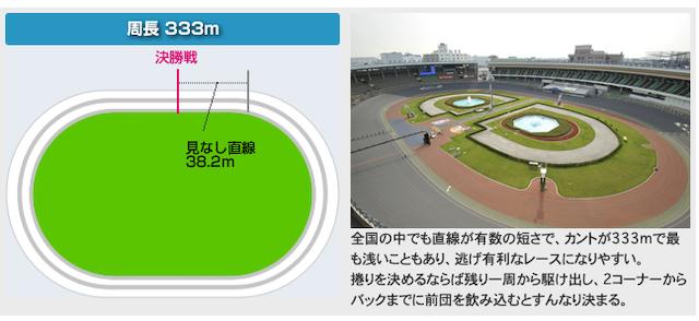 松戸競輪場のバンクデータ